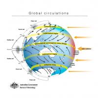 Global Circulations