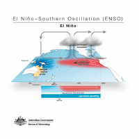 El Niño - Southern Oscillation (ENSO) - El Niño