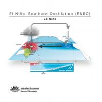 El Niño - Southern Oscillation (ENSO) - La Niña