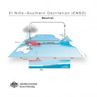 El Niño - Southern Oscillation (ENSO) - Neutral
