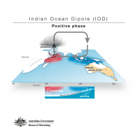 Indian Ocean Dipole - Positive phase