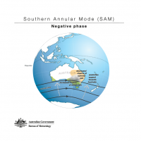 Southern Annular Node (SAM) - Negative phase