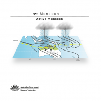 Monsoon - Active monsoon