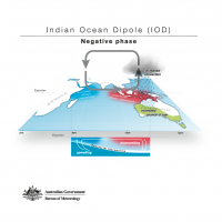 Indian Ocean Dipole - Negative phase