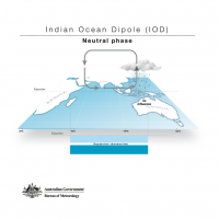 Indian Ocean Dipole - Neutral phase